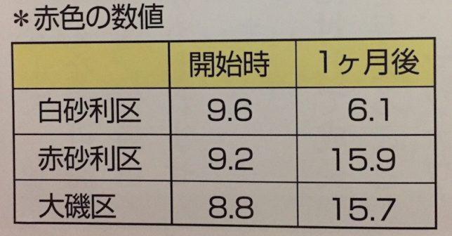 %e5%ba%95%e7%a0%82%e8%89%b2%e6%95%b0%e5%80%a4
